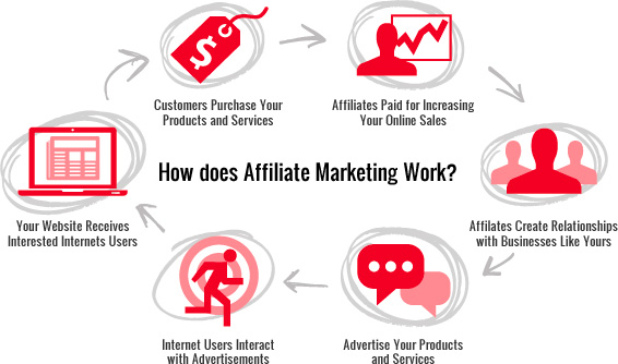 affiliate-network